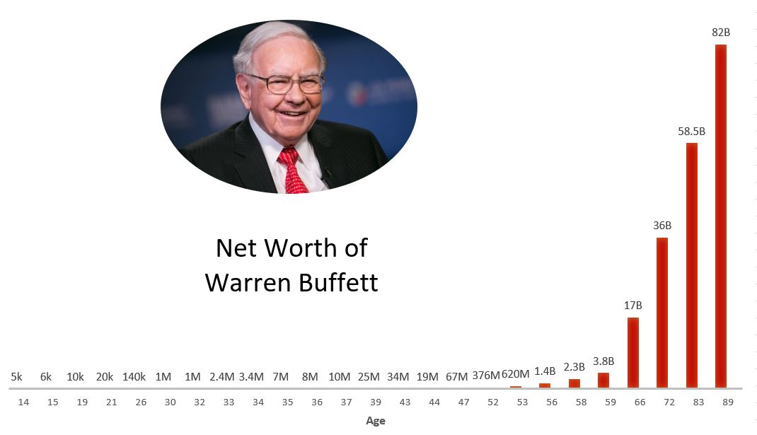 Warren Buffett on Reputation